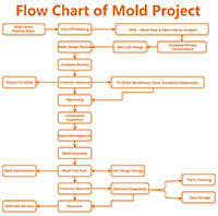 Flow Chart of Mold Project