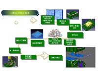 3D Entity Design Technology